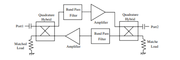 Lange Couplers and Their Use in RF Microwave System Design - figure 2